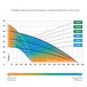 Колодезный насос Джилекс Водомет ПРОФ 150/45 А (выкл. поплавковый)
