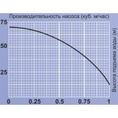Погружной вибрационный насос XVM 60 T/10 (верх.забор) 10м