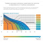 Насос-автомат Джилекс Джамбо 60/35 П-К