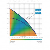 Система Джилекс Частотник Водомет ПРОФ 110/75 Ч