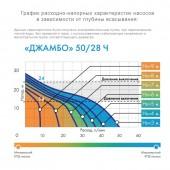 Насос-автомат Джилекс Джамбо 50/28 Ч-14