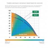 Скважинный насос Джилекс Водомет ПРОФ 55/90 Дом