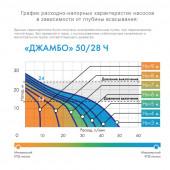 Насос-автомат Джилекс Джамбо 50/28 Ч-18