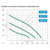 Поверхностный самовсасывающий насос Джилекс Джамбо 60/35 Н